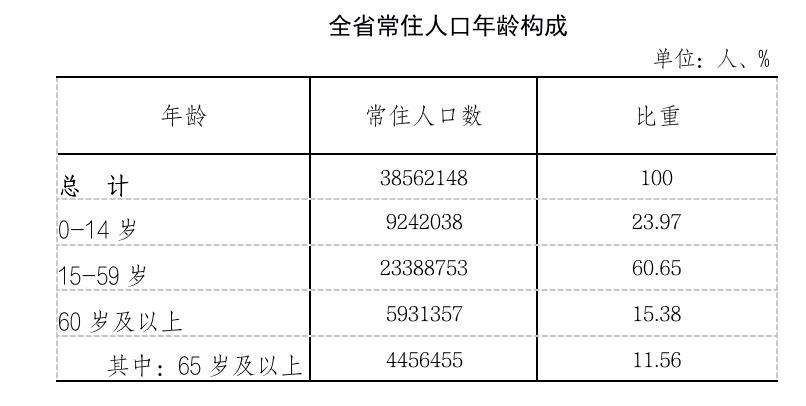 贵州常住人口_新闻详情